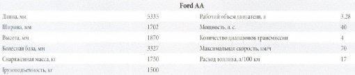 Технические характеристики автомобиля Ford AA