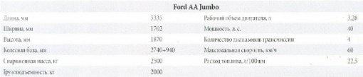 Технические характеристики автомобиля Ford AA Jumbo