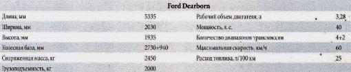 Технические характеристики автомобиля Ford Dearborn