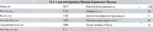 Технические характеристики автомобиля ГАЗ-А для автопробега