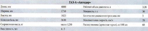Технические характеристики автомобиля ГАЗ-А Автодор