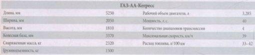 Технические характеристики автомобиля ГАЗ-АА