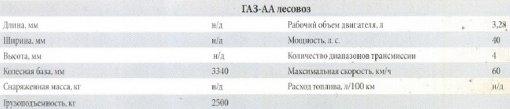Технические характеритсики ГАЗ-АА лесовоз