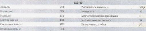 Технические характеристики ГАЗ-60